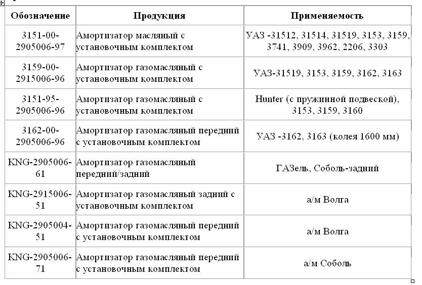 Применяемость амортизаторов. Магазин автозапчастей «АВТОЮГ» ИП Прикладов С.Ю.