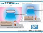 Характеристики кондиционеров Mitsubishi Electric. Сервисный центр «Белый медведь»